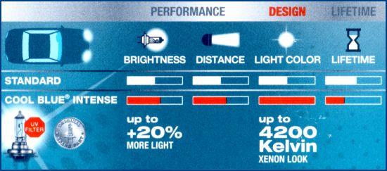 daylights sterreich osram h7 cool blue intense 64210cbi 2stk. Black Bedroom Furniture Sets. Home Design Ideas